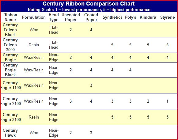 Century Thermal Ribbon Comparison Chart